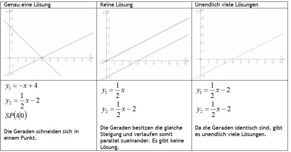 lineare gleichungen berechnen lineare funktionen erkl rung steigungsdreieck y achsenabschnitt. Black Bedroom Furniture Sets. Home Design Ideas